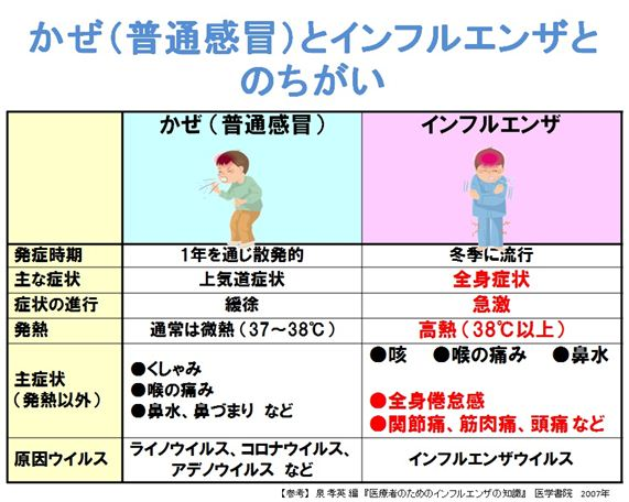 【A型・B型・C型】インフルエンザの種類と ...
