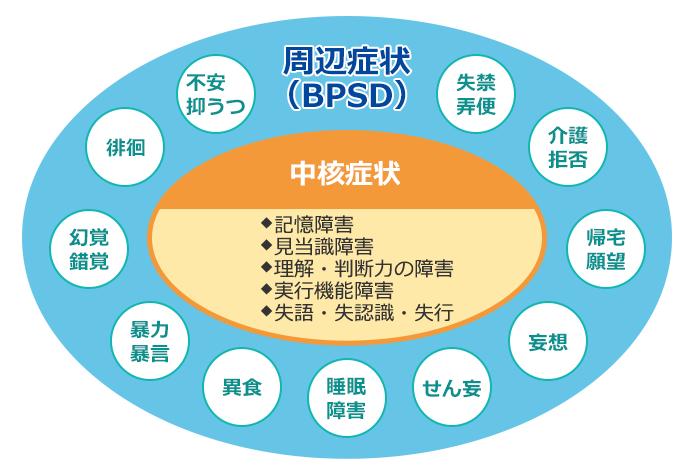 BPSD中核