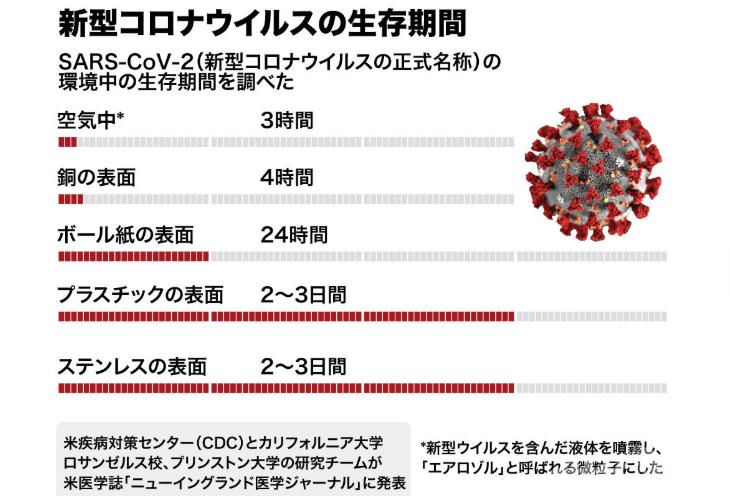 10000 超え 多い 白血球