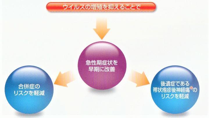 帯状疱疹・口唇ヘルペス | 森外科医院