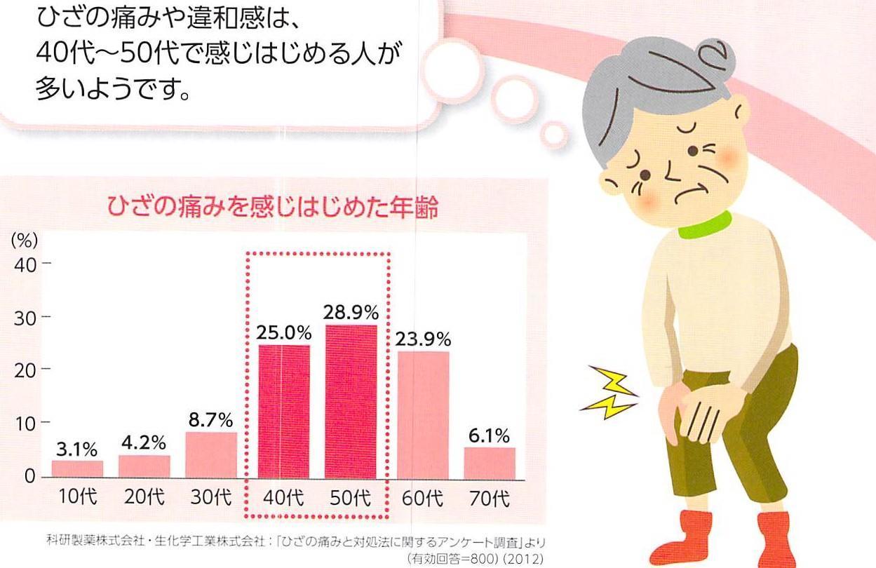 膝痛と年齢