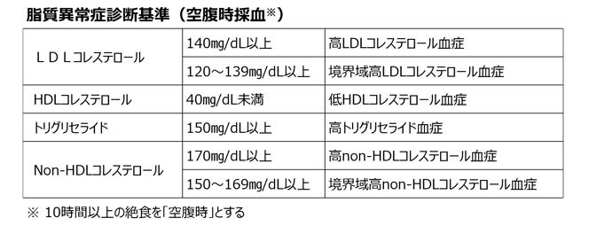 脂質異常症の診断基準